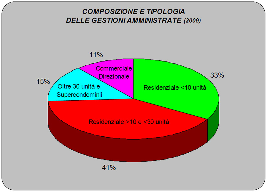 gestioni_amministrate_